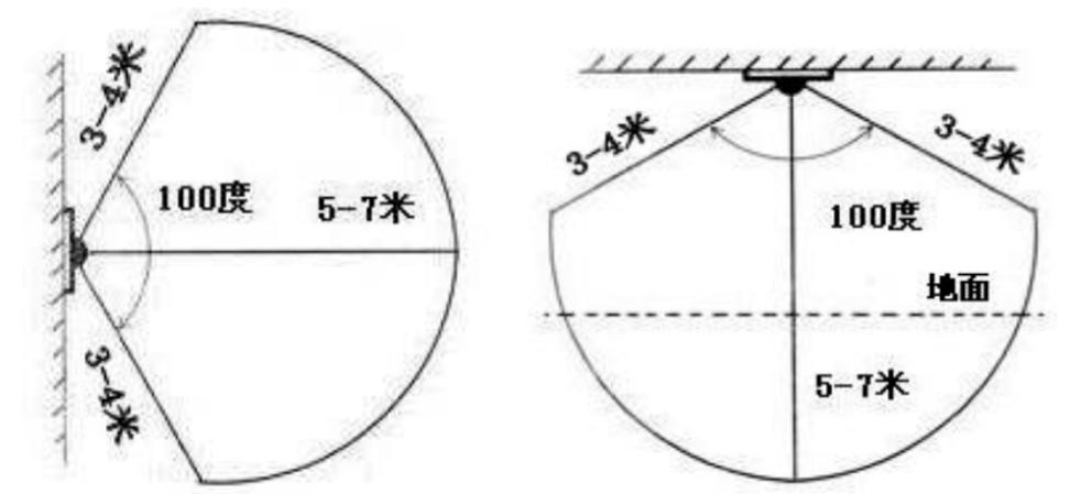 圆形散射透镜检测范围增益效果